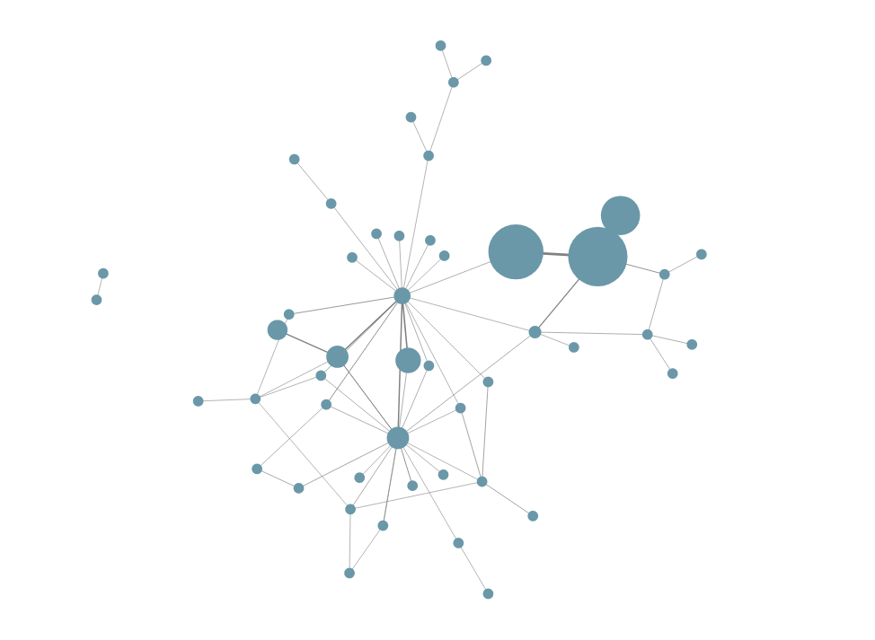 The Forbury Sharing network
